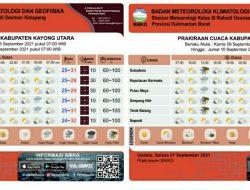 Intensitas Hujan Tinggi, BPBD Kayong Utara Imbau Warga Waspada Potensi Bencana Alam